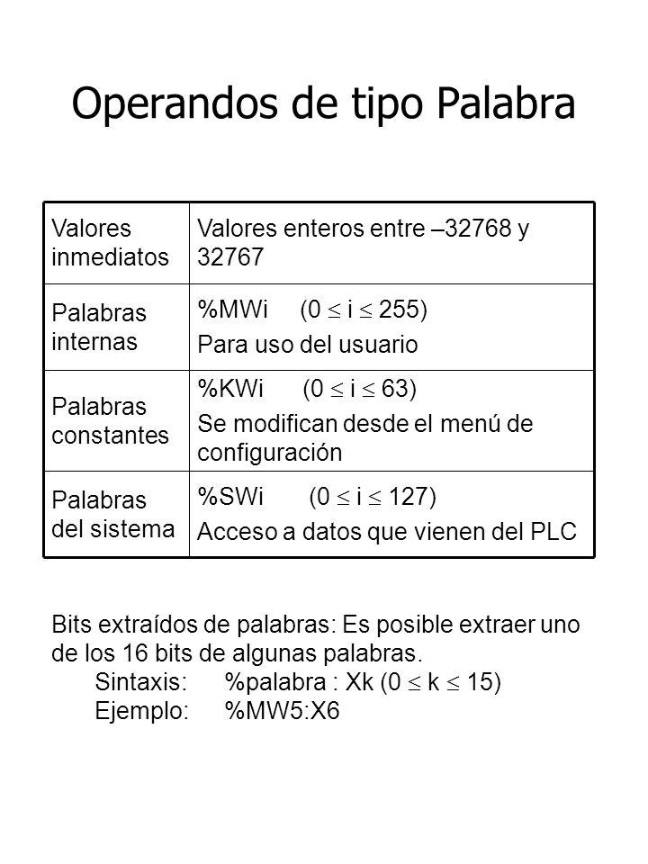 Operandos de tipo Palabra %SWi (0 i 127) Acceso a datos que vienen del PLC Palabras del sistema %KWi (0 i 63) Se modifican desde el menú de configuración Palabras constantes %MWi (0 i 255) Para uso del usuario Palabras internas Valores enteros entre –32768 y 32767 Valores inmediatos Bits extraídos de palabras: Es posible extraer uno de los 16 bits de algunas palabras.