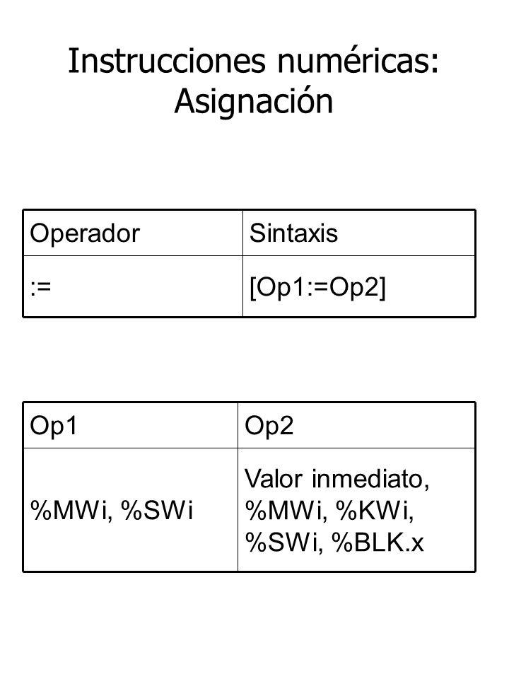 Instrucciones numéricas: Asignación [Op1:=Op2]:= SintaxisOperador Valor inmediato, %MWi, %KWi, %SWi, %BLK.x %MWi, %SWi Op2Op1