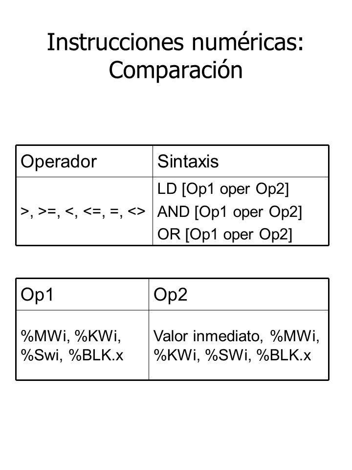 Instrucciones numéricas: Comparación LD [Op1 oper Op2] AND [Op1 oper Op2] OR [Op1 oper Op2] >, >=, SintaxisOperador Valor inmediato, %MWi, %KWi, %SWi, %BLK.x %MWi, %KWi, %Swi, %BLK.x Op2Op1