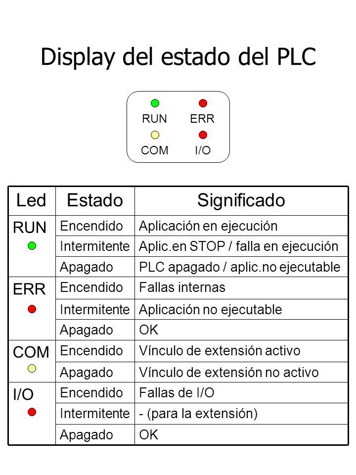 Display del estado del PLC OKApagado - (para la extensión)Intermitente Vínculo de extensión no activoApagado OKApagado Aplicación no ejecutableIntermitente PLC apagado / aplic.no ejecutableApagado Aplic.en STOP / falla en ejecuciónIntermitente Fallas de I/OEncendido I/O Vínculo de extensión activoEncendido COM Fallas internasEncendido ERR Aplicación en ejecuciónEncendido RUN SignificadoEstadoLed RUN COM ERR I/O