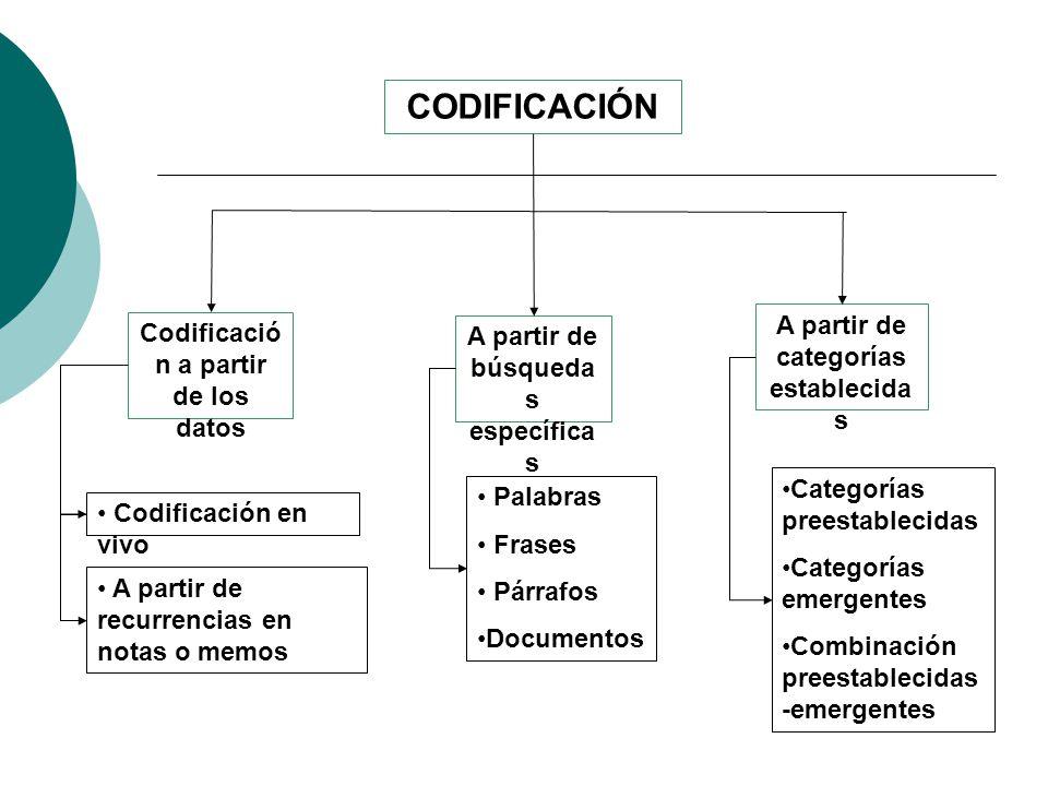 CODIFICACIÓN A partir de búsqueda s específica s Codificació n a partir de los datos A partir de categorías establecida s Codificación en vivo A parti