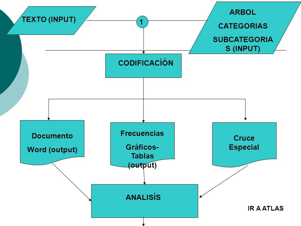 Elaborado por Proyecduo. TEXTO (INPUT) ARBOL CATEGORIAS SUBCATEGORIA S (INPUT) CODIFICACÍÓN Documento Word (output) Cruce Especial ANALISÍS 1 Frecuenc