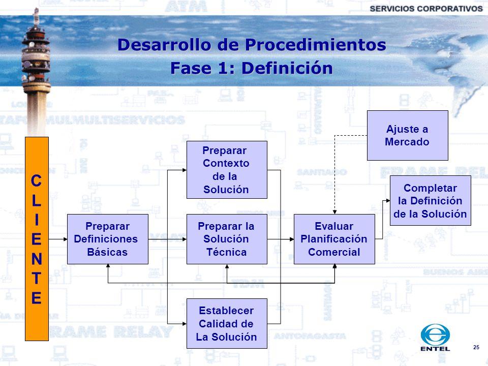 25 Preparar Definiciones Básicas Completar la Definición de la Solución Evaluar Planificación Comercial Establecer Calidad de La Solución Preparar la