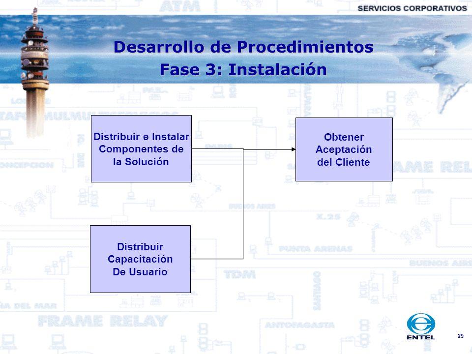 29 Distribuir e Instalar Componentes de la Solución Distribuir Capacitación De Usuario Obtener Aceptación del Cliente Desarrollo de Procedimientos Fas