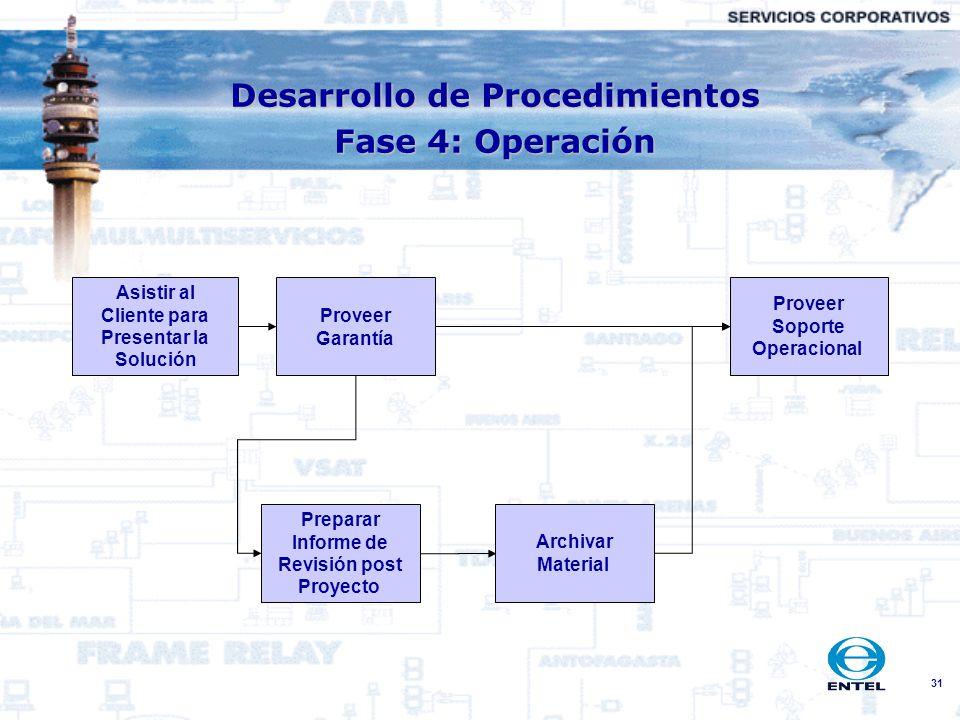 31 Desarrollo de Procedimientos Fase 4: Operación Asistir al Cliente para Presentar la Solución Proveer Garantía Preparar Informe de Revisión post Pro