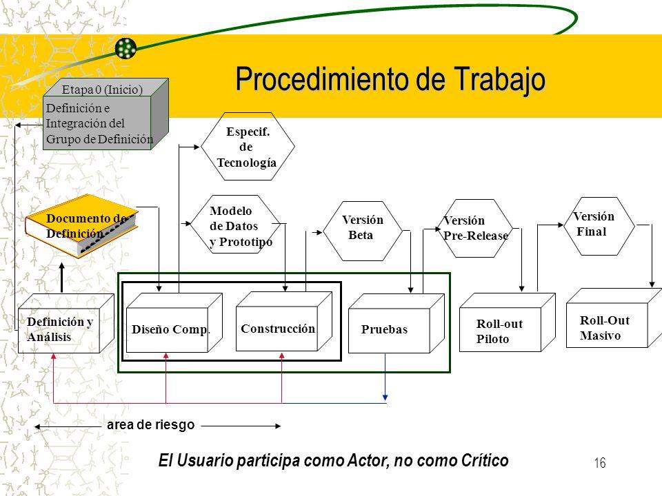 16 Procedimiento de Trabajo Definición y Análisis Diseño Comp. Construcción Pruebas Roll-out Piloto Roll-Out Masivo Documento de Definición Modelo de