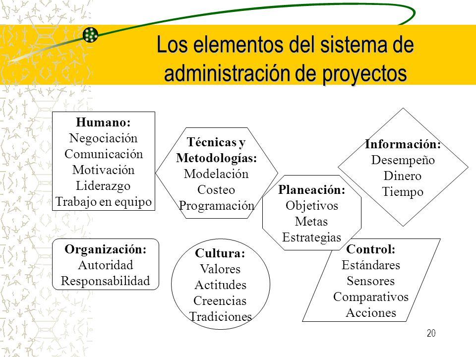 20 Los elementos del sistema de administración de proyectos Humano: Negociación Comunicación Motivación Liderazgo Trabajo en equipo Organización: Auto