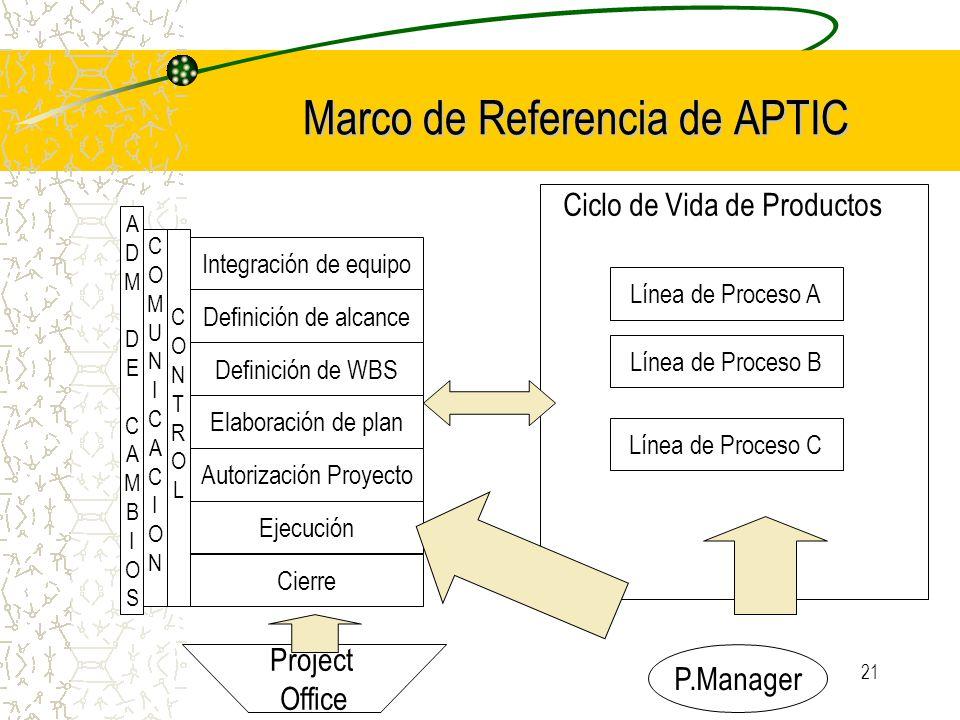 21 Marco de Referencia de APTIC Integración de equipo Definición de alcance Definición de WBS Elaboración de plan Autorización Proyecto Ejecución Cier