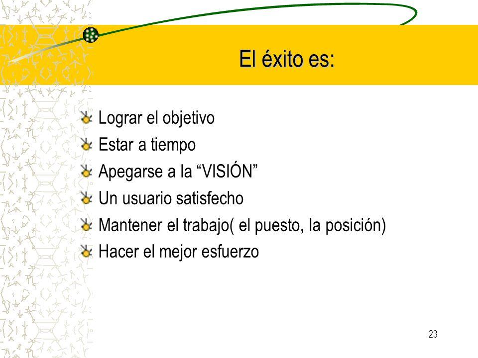 23 El éxito es: Lograr el objetivo Estar a tiempo Apegarse a la VISIÓN Un usuario satisfecho Mantener el trabajo( el puesto, la posición) Hacer el mej