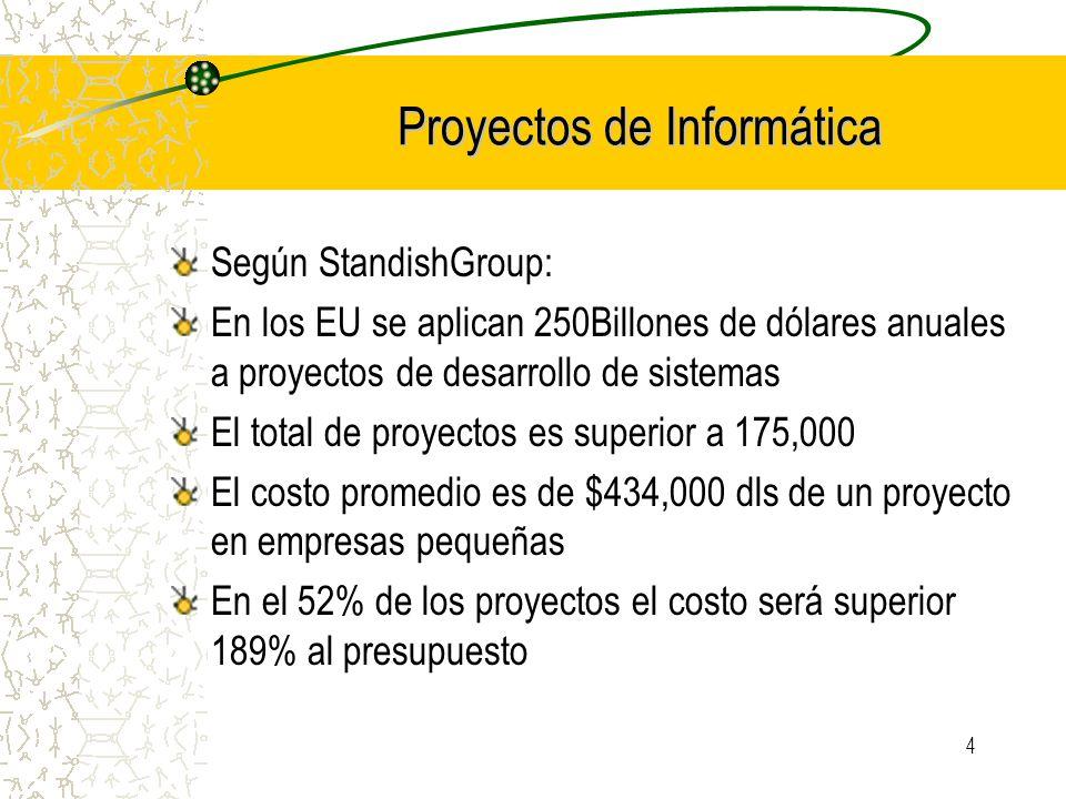4 Proyectos de Informática Según StandishGroup: En los EU se aplican 250Billones de dólares anuales a proyectos de desarrollo de sistemas El total de