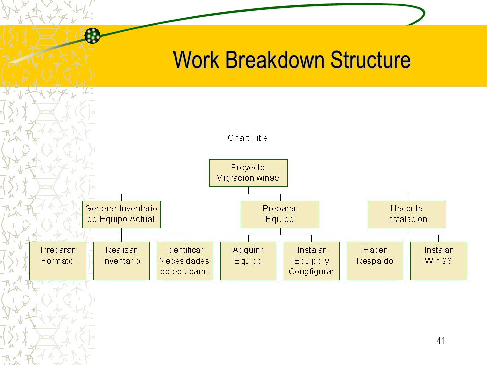 41 Work Breakdown Structure