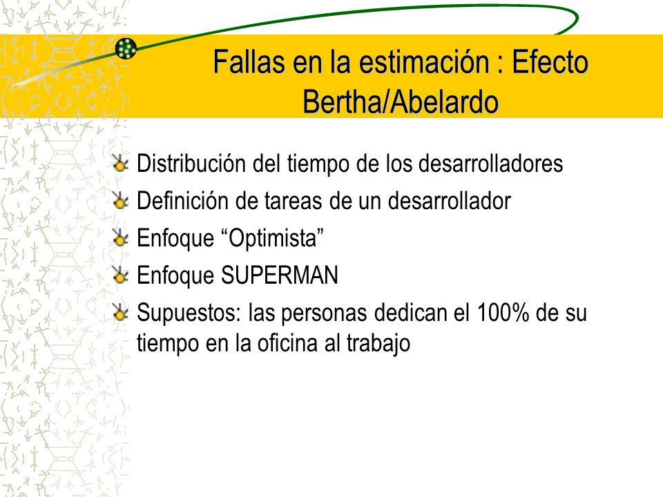 Fallas en la estimación : Efecto Bertha/Abelardo Distribución del tiempo de los desarrolladores Definición de tareas de un desarrollador Enfoque Optim