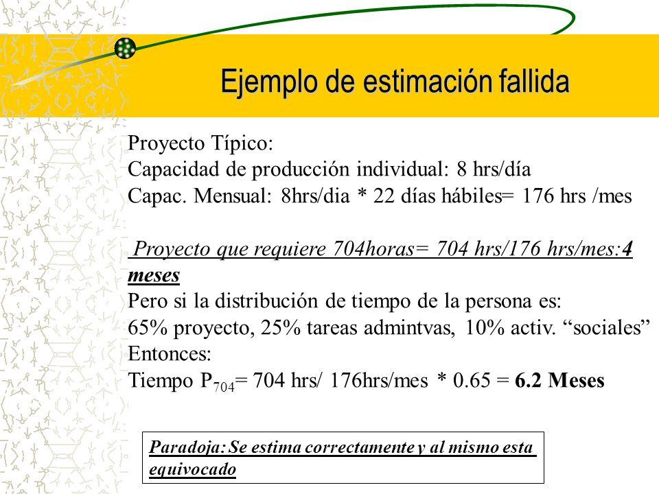 Ejemplo de estimación fallida Proyecto Típico: Capacidad de producción individual: 8 hrs/día Capac. Mensual: 8hrs/dia * 22 días hábiles= 176 hrs /mes