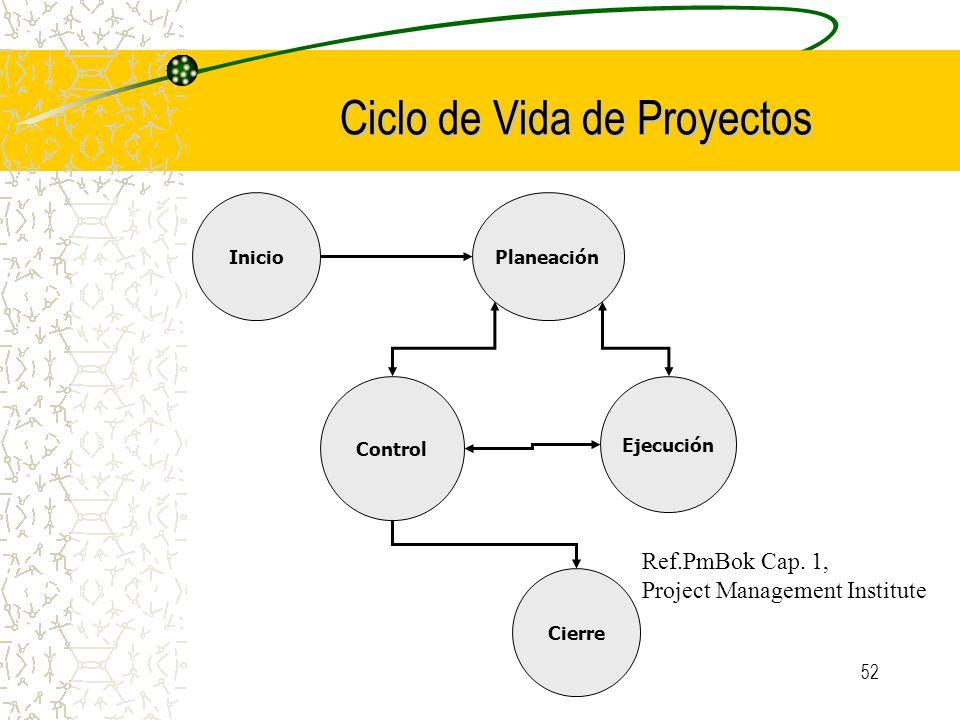 52 Ciclo de Vida de Proyectos InicioPlaneación Ejecución Control Cierre Ref.PmBok Cap. 1, Project Management Institute