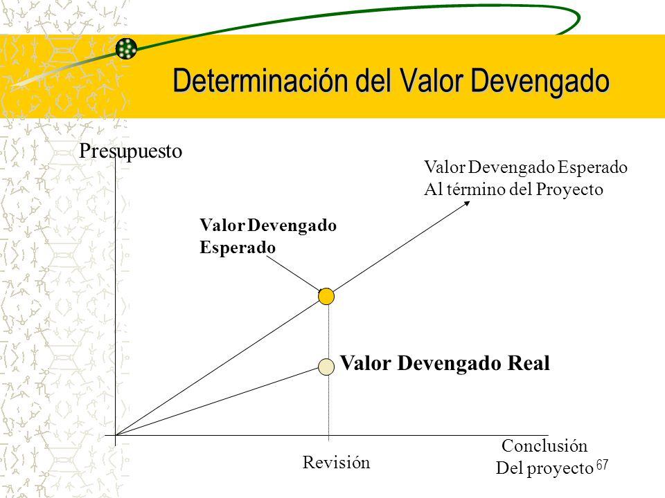 67 Determinación del Valor Devengado Presupuesto Conclusión Del proyecto Revisión Valor Devengado Real Valor Devengado Esperado Al término del Proyect