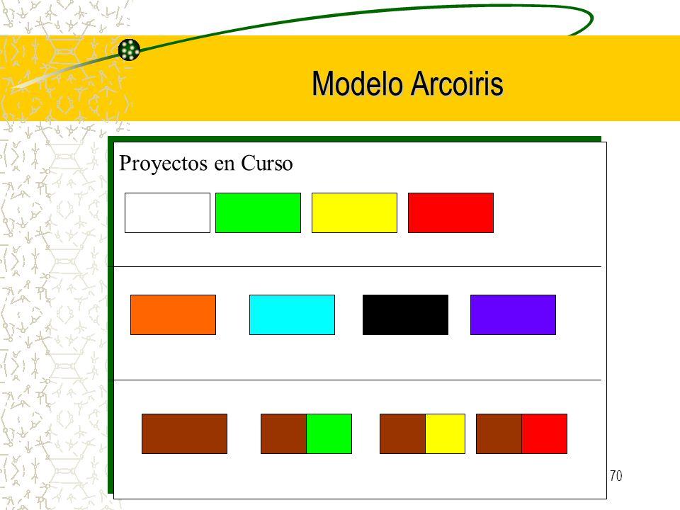 70 Modelo Arcoiris Proyectos en Curso