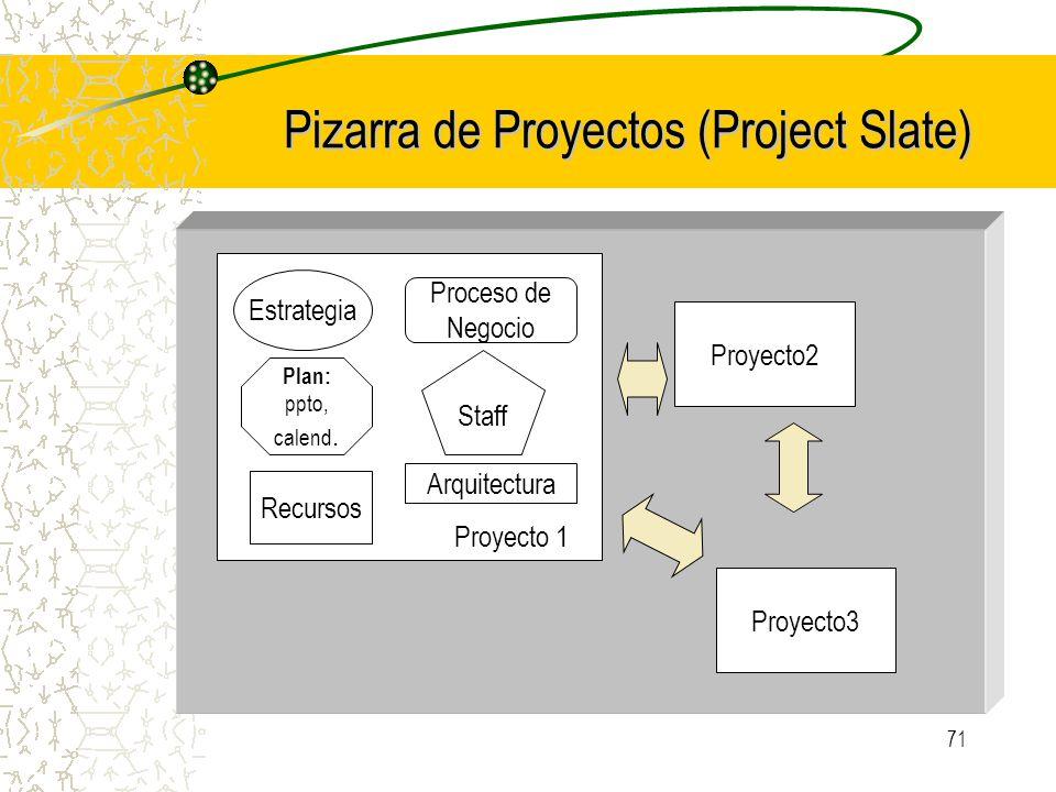 71 Pizarra de Proyectos (Project Slate) Estrategia Proceso de Negocio Plan: ppto, calend. Staff Recursos Proyecto 1 Proyecto2 Proyecto3 Arquitectura