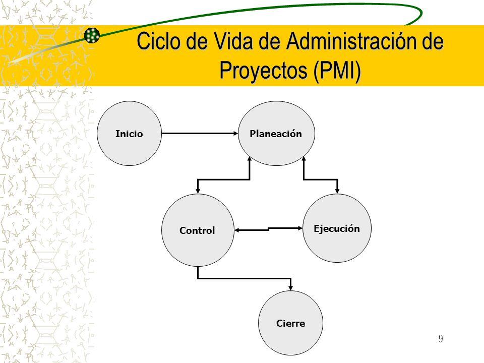 9 Ciclo de Vida de Administración de Proyectos (PMI) InicioPlaneación Ejecución Control Cierre