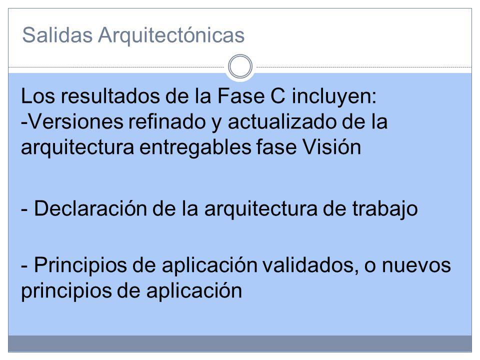 Salidas Arquitectónicas Los resultados de la Fase C incluyen: -Versiones refinado y actualizado de la arquitectura entregables fase Visión - Declaración de la arquitectura de trabajo - Principios de aplicación validados, o nuevos principios de aplicación