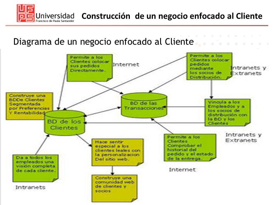 Construcción de un negocio enfocado al Cliente Diagrama de un negocio enfocado al Cliente