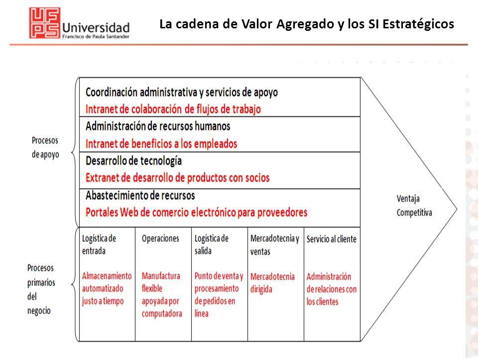 La cadena de Valor Agregado y los SI Estratégicos