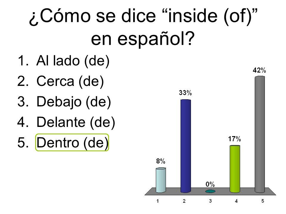 ¿Cómo se dice inside (of) en español? 1.Al lado (de) 2.Cerca (de) 3.Debajo (de) 4.Delante (de) 5.Dentro (de)