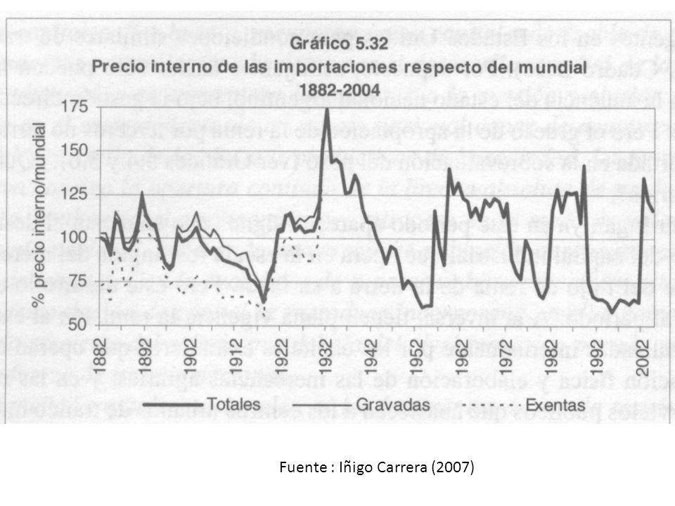 Fuente : Iñigo Carrera (2007)