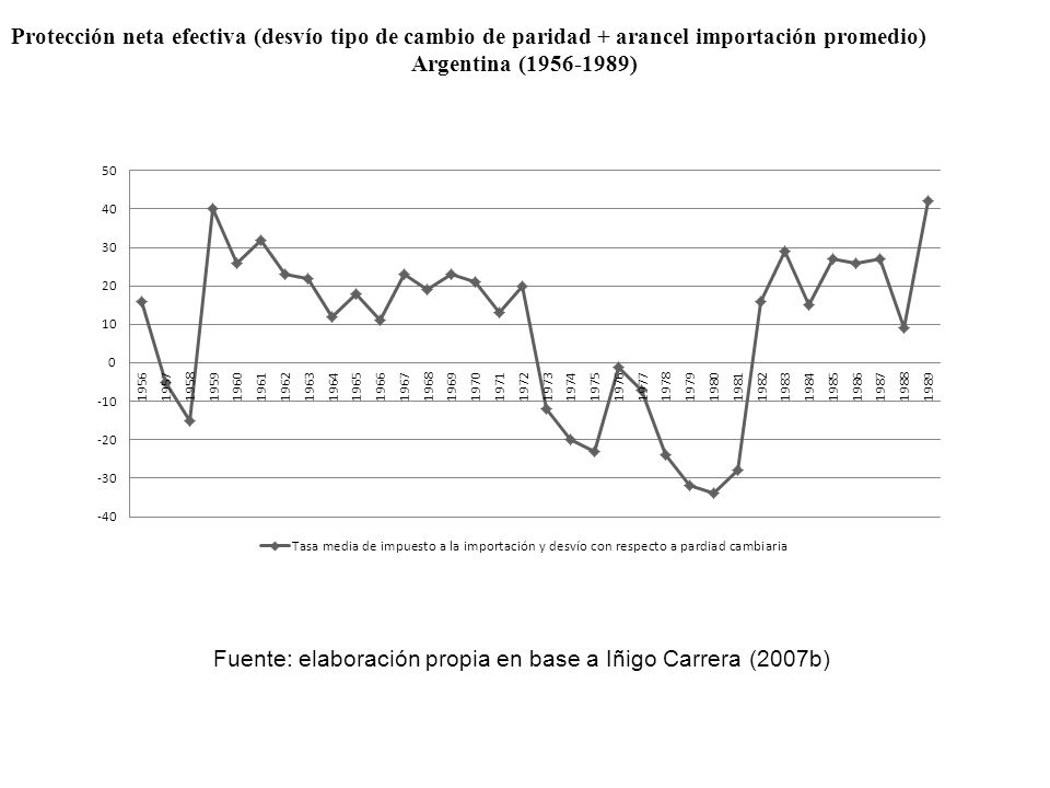 Protección neta efectiva (desvío tipo de cambio de paridad + arancel importación promedio) Argentina (1956-1989) Fuente: elaboración propia en base a Iñigo Carrera (2007b)