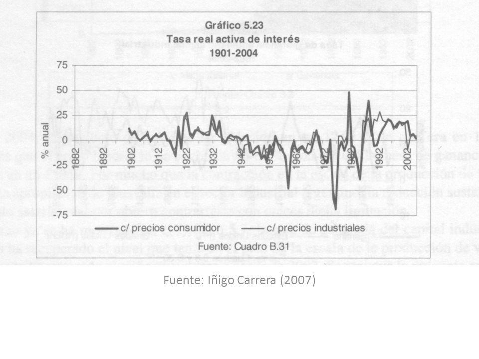 Fuente: Iñigo Carrera (2007)