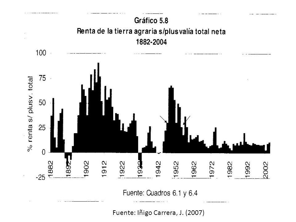 Fuente: Iñigo Carrera, J. (2007)