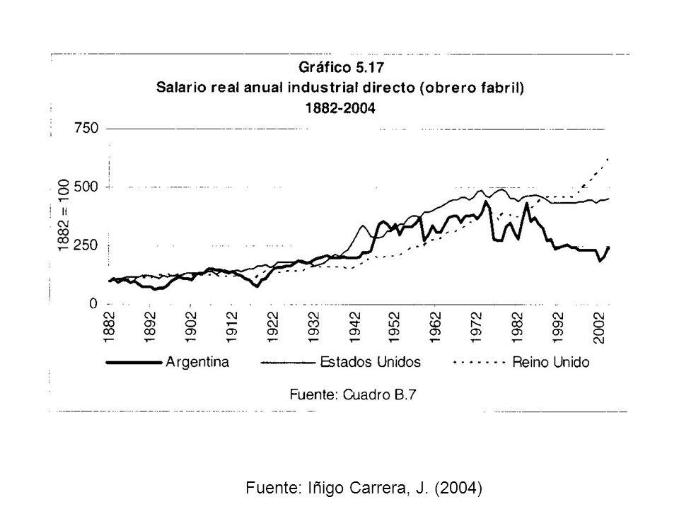 Fuente: Iñigo Carrera, J. (2004)