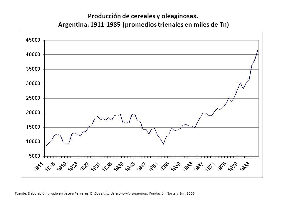 Producción de cereales y oleaginosas. Argentina.