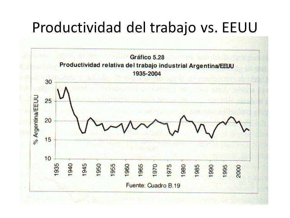 Productividad del trabajo vs. EEUU