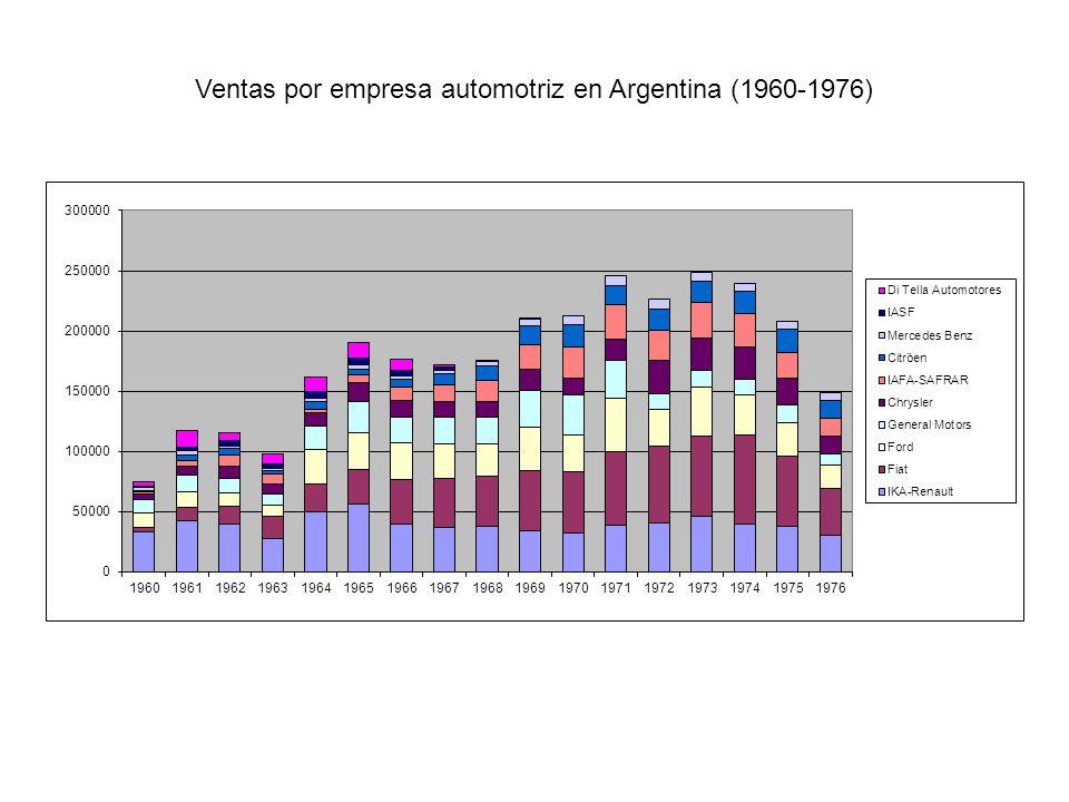 Ventas por empresa automotriz en Argentina (1960-1976)