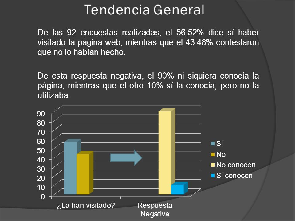 De las 92 encuestas realizadas, el 56.52% dice sí haber visitado la página web, mientras que el 43.48% contestaron que no lo habían hecho. De esta res