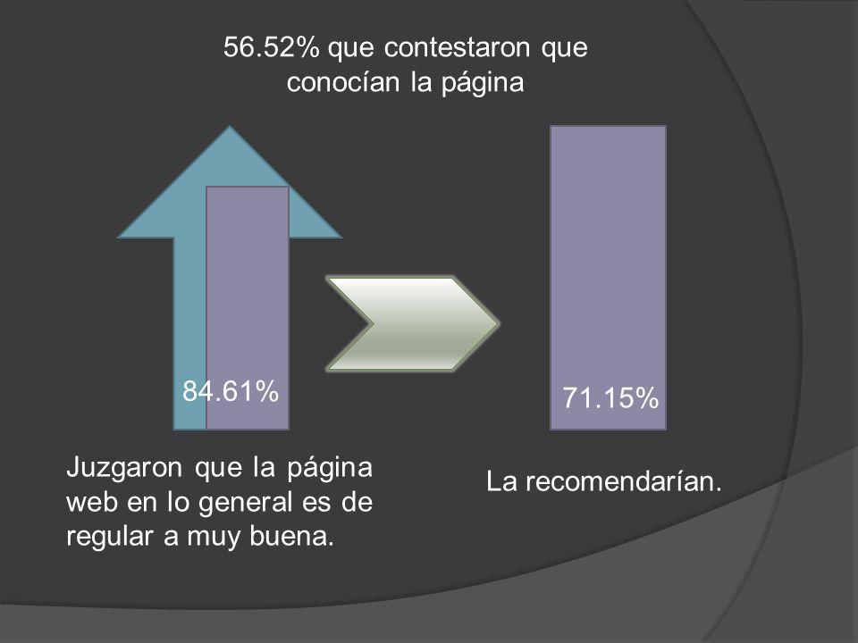 56.52% que contestaron que conocían la página 71.15% Juzgaron que la página web en lo general es de regular a muy buena. 84.61% La recomendarían.