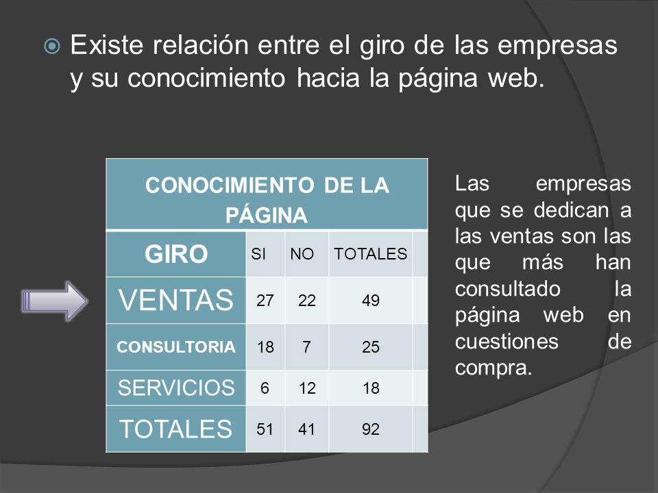 Existe relación entre el giro de las empresas y su conocimiento hacia la página web. CONOCIMIENTO DE LA PÁGINA GIRO SINOTOTALES VENTAS 272249 CONSULTO