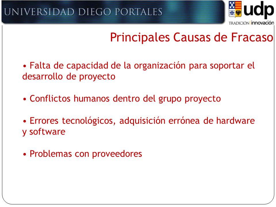 Principales Causas de Fracaso Falta de capacidad de la organización para soportar el desarrollo de proyecto Conflictos humanos dentro del grupo proyec