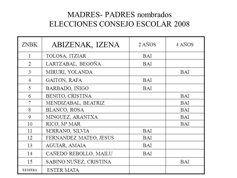 MADRES- PADRES nombrados ELECCIONES CONSEJO ESCOLAR 2008 ZNBK ABIZENAK, IZENA 2 AÑOS4 AÑOS 1 TOLOSA, ITZIARBAI 2 LARTZABAL, BEGOÑABAI 3 MIRURI, YOLANDABAI 4 GAITON, RAFABAI 5 BARBADO, IÑIGOBAI 6 BENITO, CRISTINABAI 7 MENDIZABAL, BEATRIZBAI 8 BLANCO, ROSABAI 9 MINGUEZ, ARANTXABAI 10 RICO, Mª MARBAI 11 SERRANO, SILVIABAI 12 FERNANDEZ MATEO, JESUSBAI 13 AGUIAR, AMAIABAI 14 CAÑEDO REBOLLO, MAILUBAI 15 SABINO NUÑEZ, CRISTINABAI RESERBA ESTER MATA