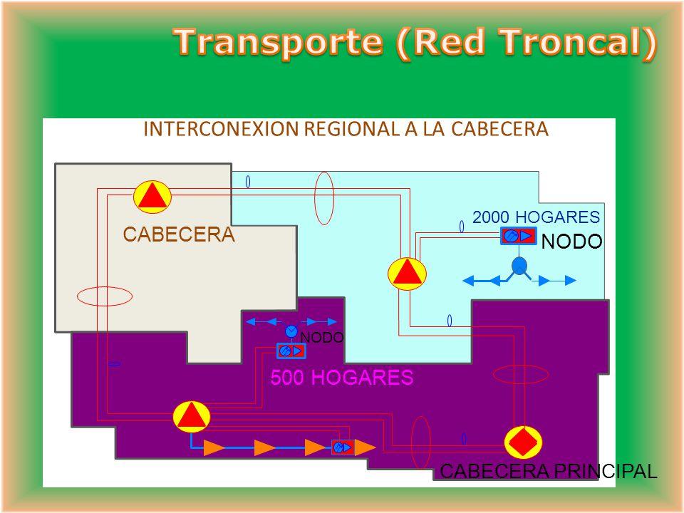 Anillo de Transporte HEADEND HUB BROADCAST NARROWCAST RETORNO NC RET Anillo de Transporte CMTS MBT (SDH) GX2 Red HFC Transporte Óptico