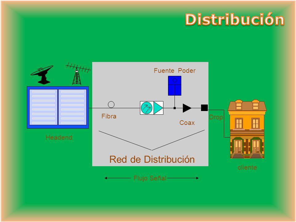 Sistema de Distribución Fibra óptica Red Coaxial Headend O Cabecera Red de Alimentación Servicios al cliente GI MTS ENCODER MVP II test -20 dB rf 2530