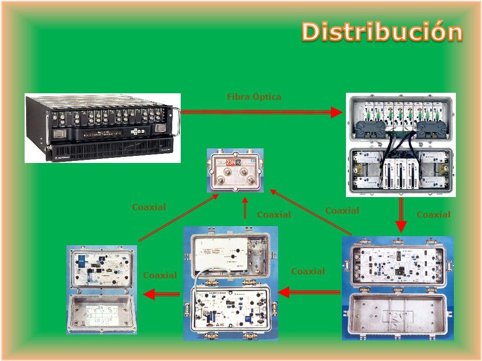 Componentes Red de Distribución Red Óptica – Cable de Fibra Óptica – Receptor Óptico (Foto Detector) – Láser Transmisor de Retorno Red Coaxial – Fuent