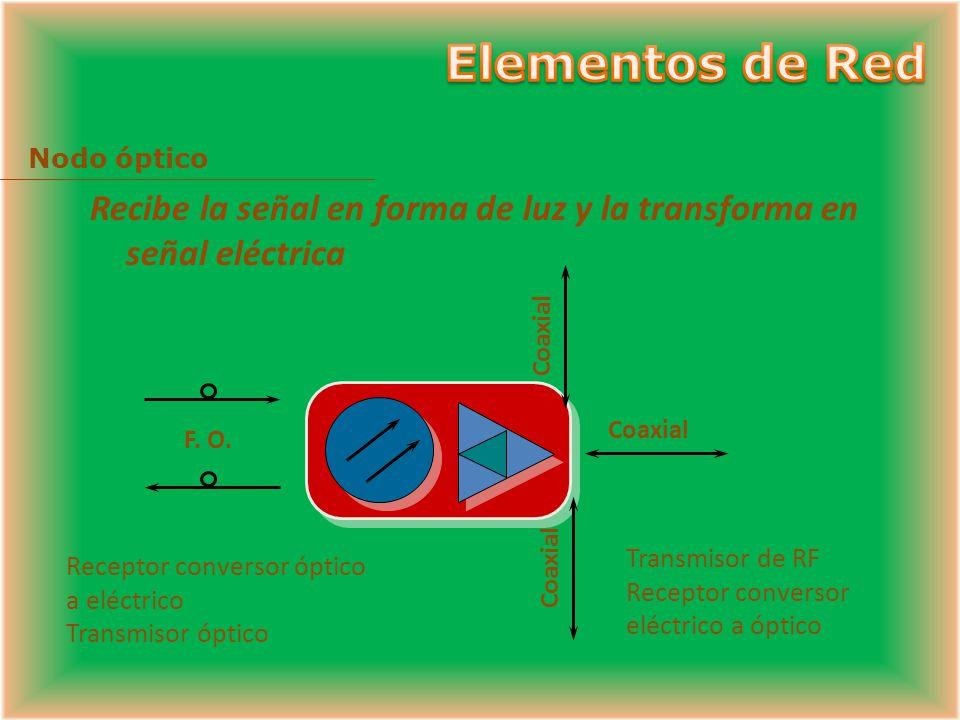 Fibra Óptica Coaxial