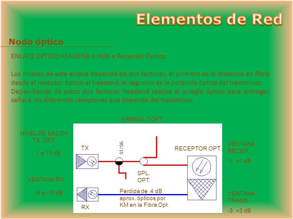 Recibe la señal en forma de luz y la transforma en señal eléctrica F. O. Coaxial Receptor conversor óptico a eléctrico Transmisor óptico Transmisor de