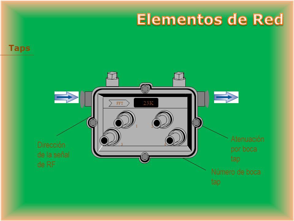 Flujo de Agua Diferente flujo de agua por cada camino Direccional Coupler