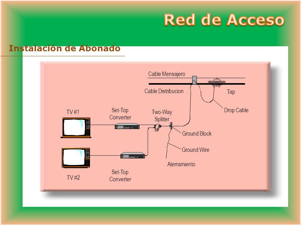 Instalación de abonados Instalación Drop Cable Coaxial (RG6 50 mt) Splitters Amplificadores Internos Red de Acceso Convertidores (opcional) Equipos de