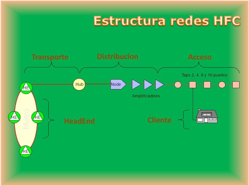 INTERCONEXION REGIONAL A LA CABECERA NODO CABECERA 2000 HOGARES 500 HOGARES CABECERA PRINCIPAL NODO