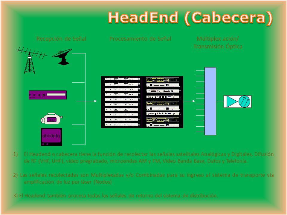 Transporte Distribucion Acceso Cliente Hub Node HE Metro Amplificadores Taps 2, 4, 8 y 16 puertos HeadEnd HE
