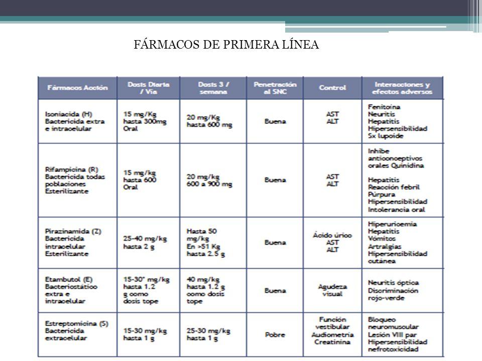FÁRMACOS DE PRIMERA LÍNEA