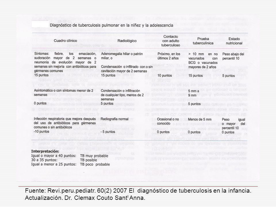 Fuente: Revi.peru.pediatr. 60(2) 2007 El diagnóstico de tuberculosis en la infancia. Actualización. Dr. Clemax Couto Sant ! Anna.